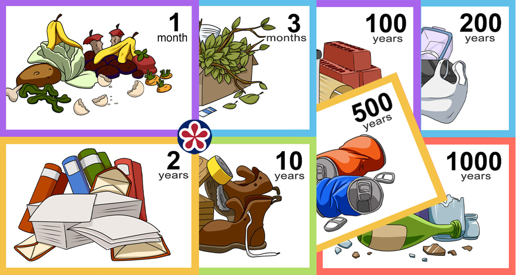 Printable Activity for Kindergarten About Garbage Decomposition Times